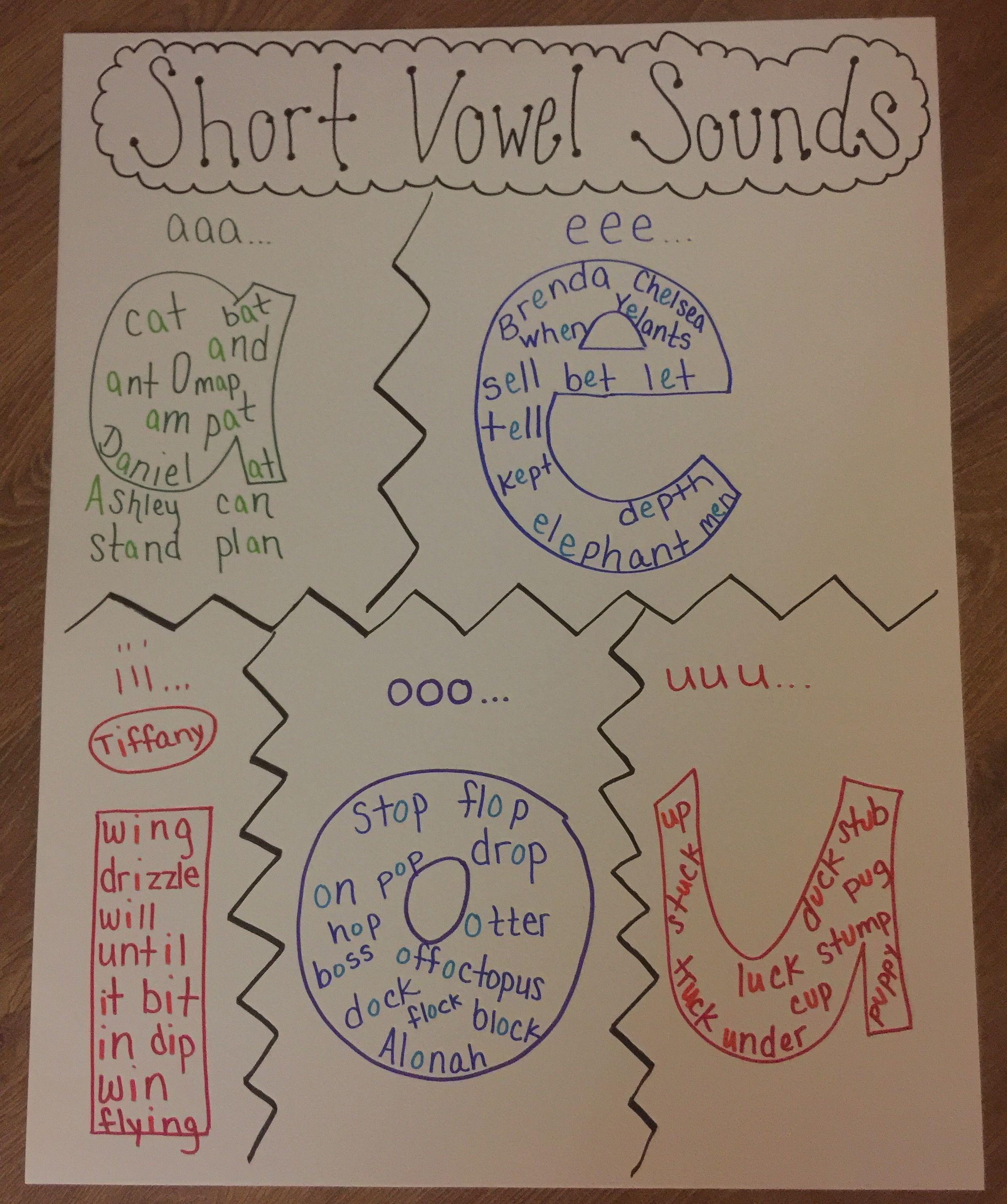 Short Vowel Sounds Anchor Chart Short Vowels Anchor Chart Vowel Anchor Chart Short Vowels [ 2862 x 2395 Pixel ]