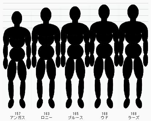 身長比較図メーカー 身長 比較 図 身長