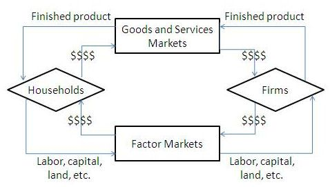 What Is The Circular Flow Model Of The Economy Economics