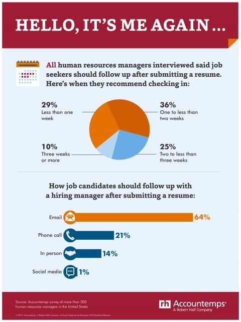 All HR managers interviewed said job seekers should follow up - follow up on resume
