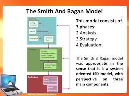 Image Result For Smith And Ragan Instructional Models Instructional Design Instruction