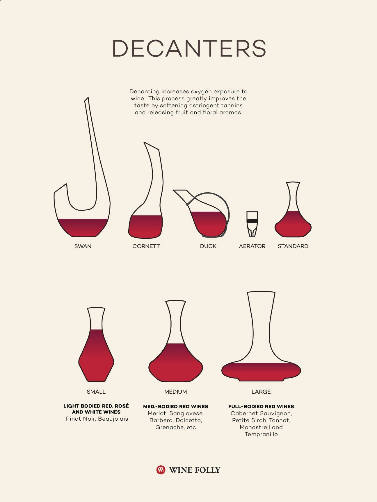How To Choose And Use Wine Decanters By Wine Folly Wine Wineeducation Wine Folly Best Wine Decanter Wine Facts
