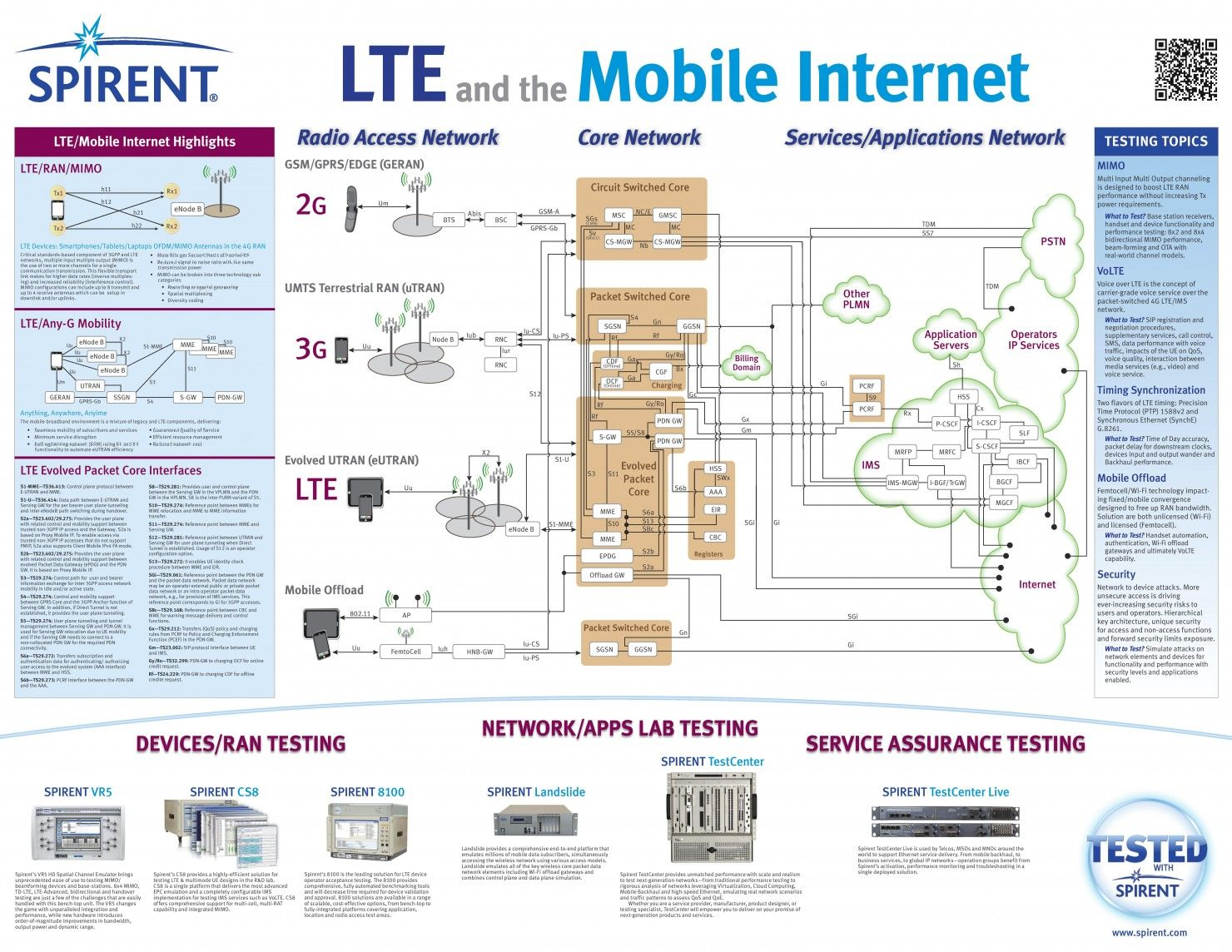 Lte and the mobile internet via for Architecture lte