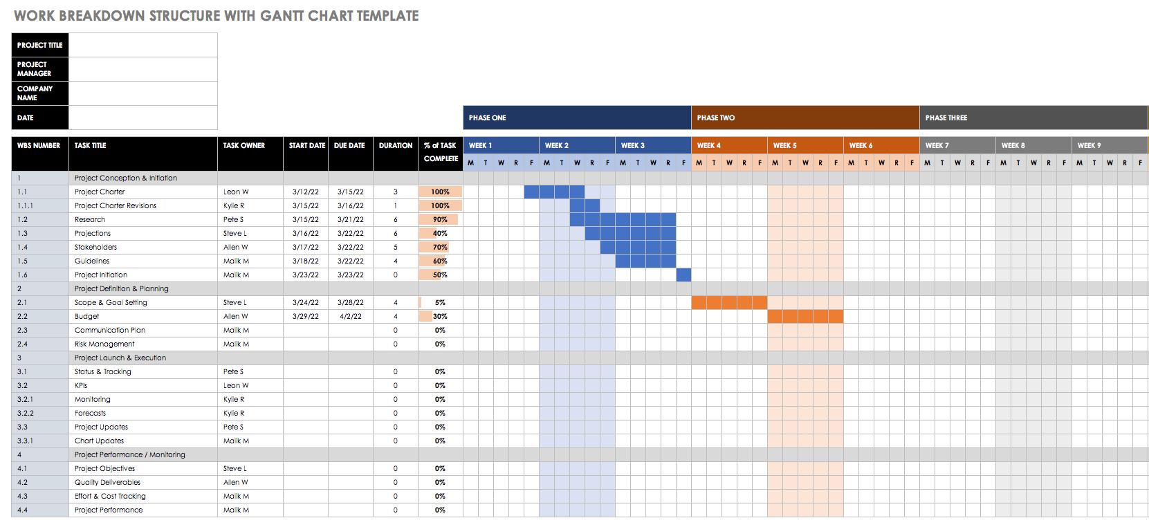 Residential Construction Schedule Template Excel Gantt Chart Templates Gantt Chart Project Management Templates
