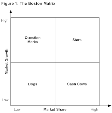 images about boston matrix on pinterest   boston  training        images about boston matrix on pinterest   boston  training day and strategic planning