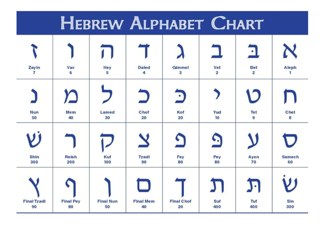 Hebrew Alphabet Avec Images