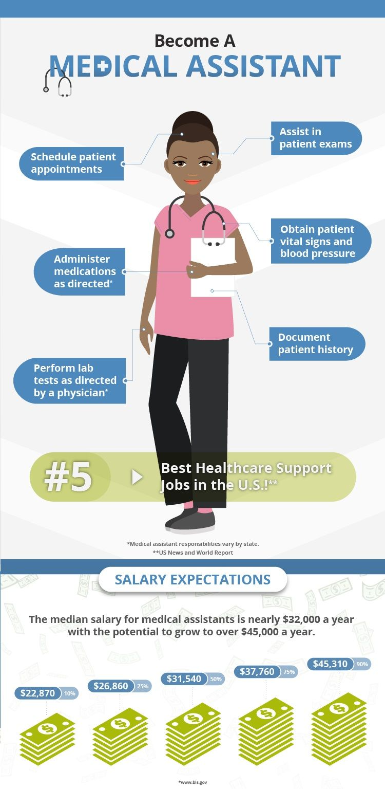 Pin on best medical careers