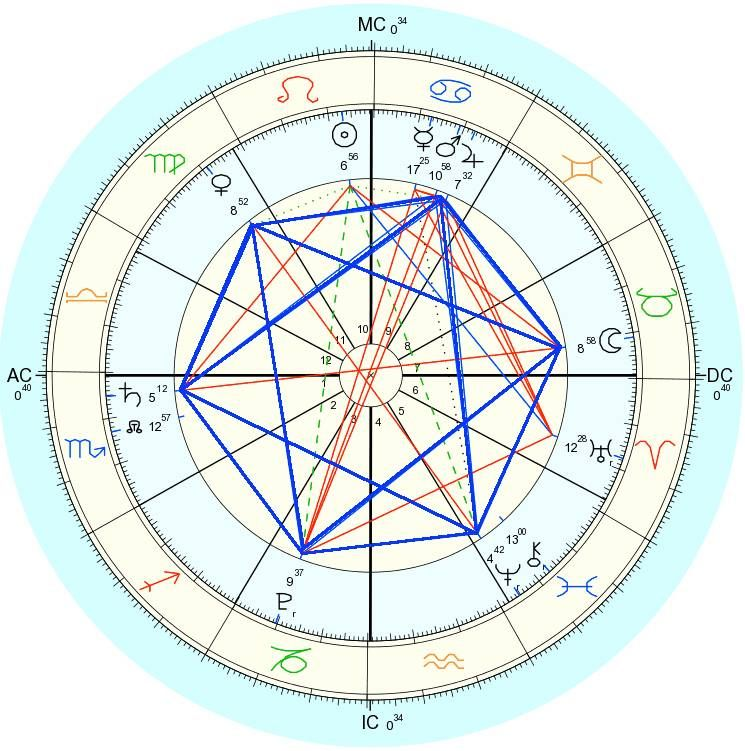 Here Is An Image Of The Astrology Chart For The Grand Sextile