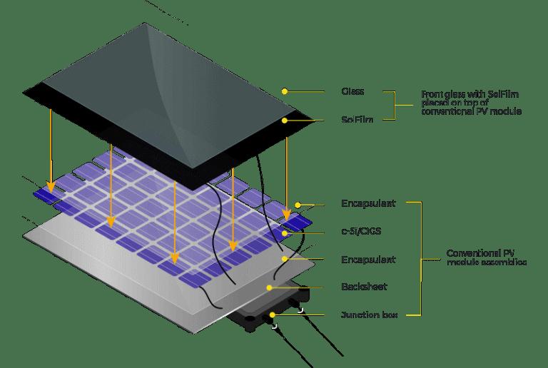 Sol Voltaics Solfilm Solar Power Panel Technology Innovation Solar Panel Technology Solar Power Panels Solar Panels