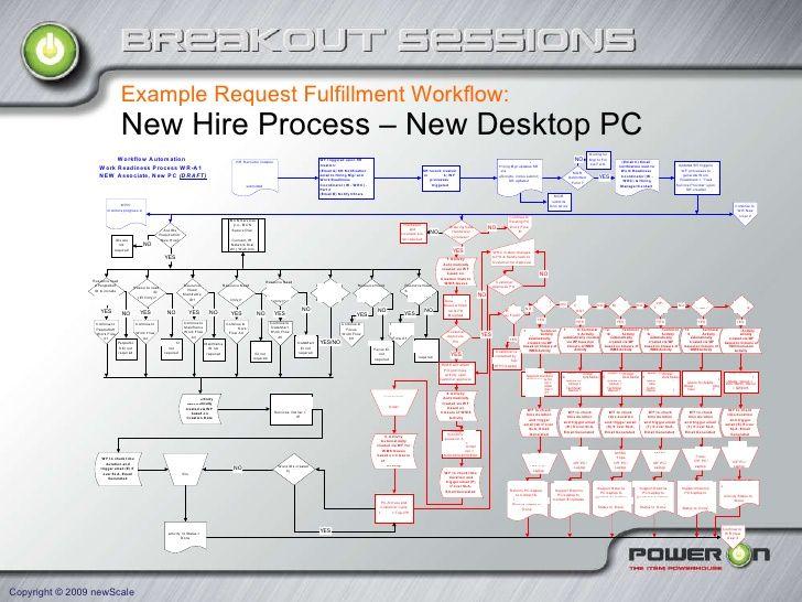itil v3 request fulfilment process flow google search - Itil Workflow Diagram