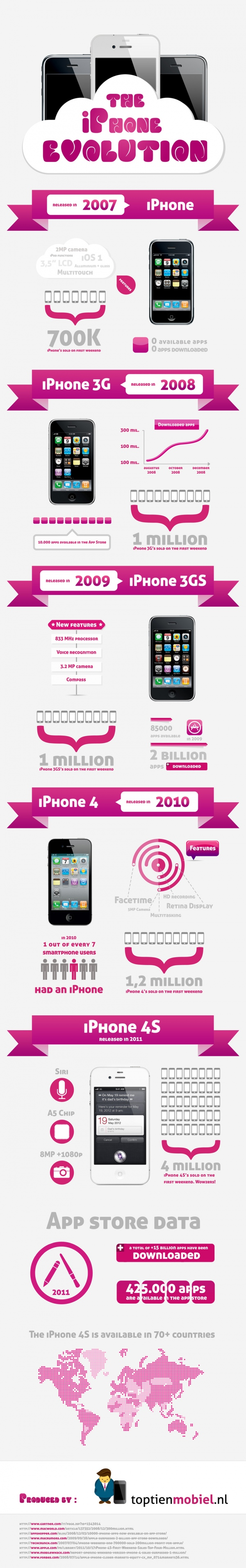 iPhone Evolution Timeline infographic, Infographic
