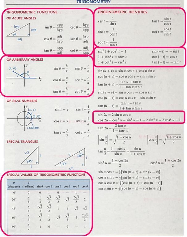 Image Detail For Trigonometry Formulas Charts Matematica