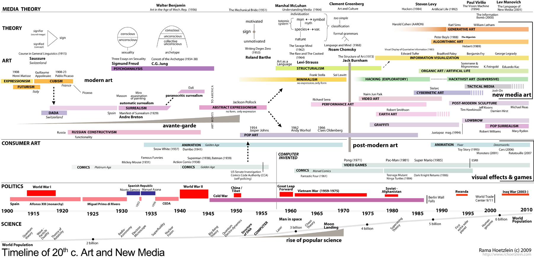 Timeline of 20th c. art and new media / Art Theory Map | Art ...