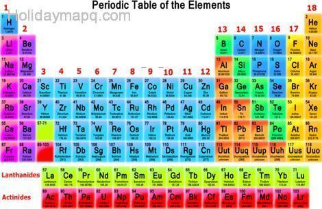 Big Collection Of Printable PDF Periodic Tables: This Color Printable  Periodic Table Covers All The Essential Element Facts.
