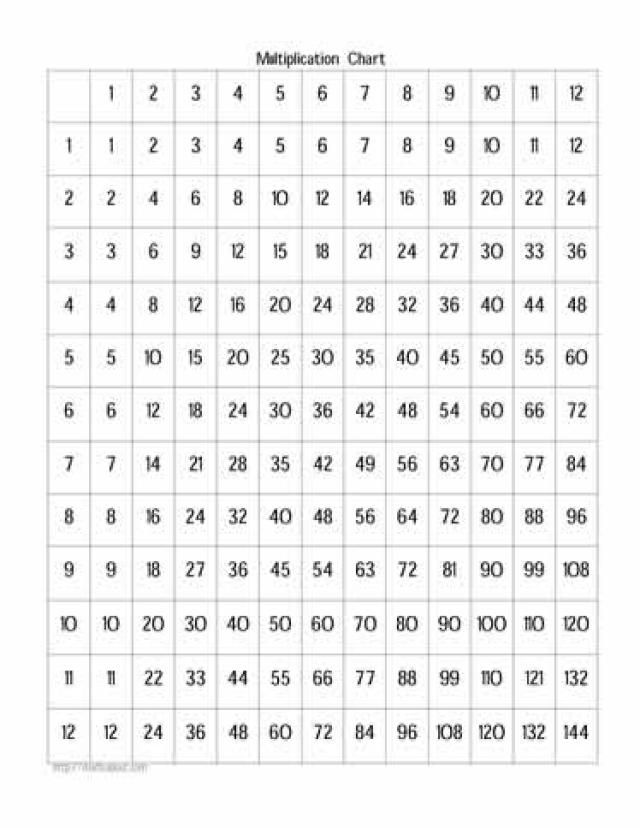 Free Times Tables Worksheets: Multiplication Chart