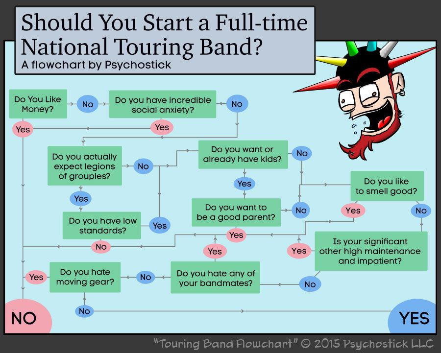 Band, Touring and Flowchart on Pinterest - what is a flowchart