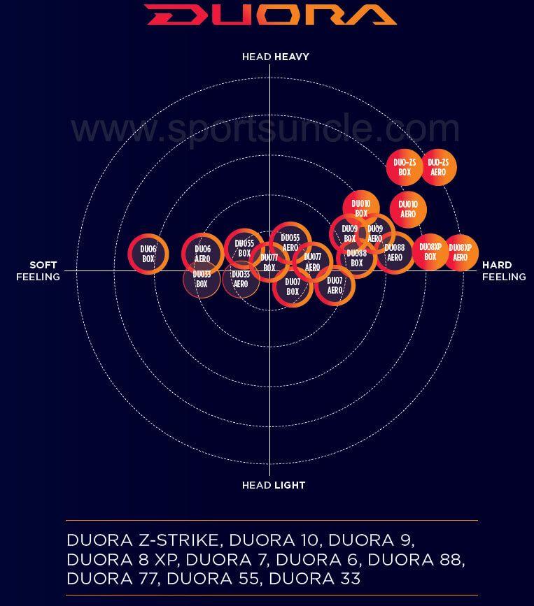 Which Yonex Duora Badminton Racket To Choose Badminton Racket Badminton Yonex