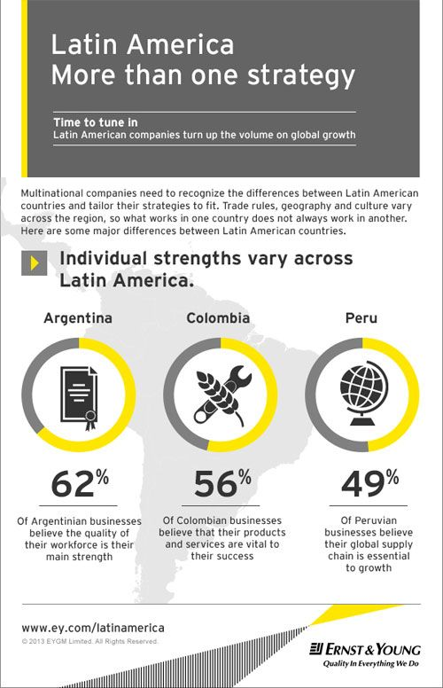 Latin American businesses are thriving both within and
