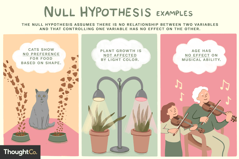 null hypothesis examples Google Search in 2020 Null