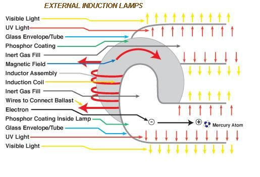 How Does Induction Lighting Work Visible Light Inert Gas Induction