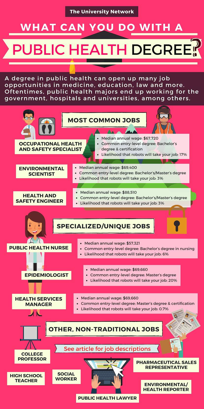 12 Jobs For Public Health Majors The University Network