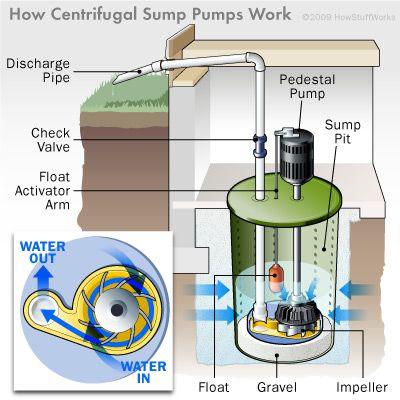 How Sump Pumps Work With Images Sump Pump Diy Plumbing Plumbing
