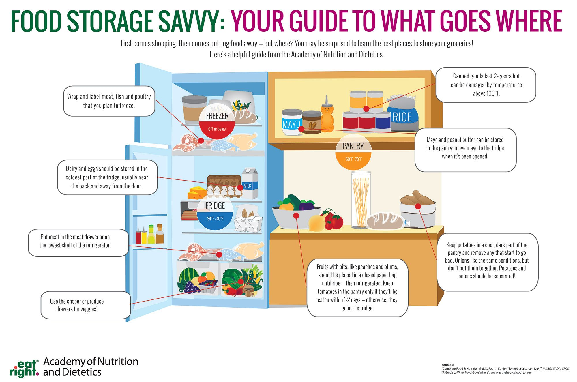 Food Storage Savvy Your Guide To What Goes Where From The