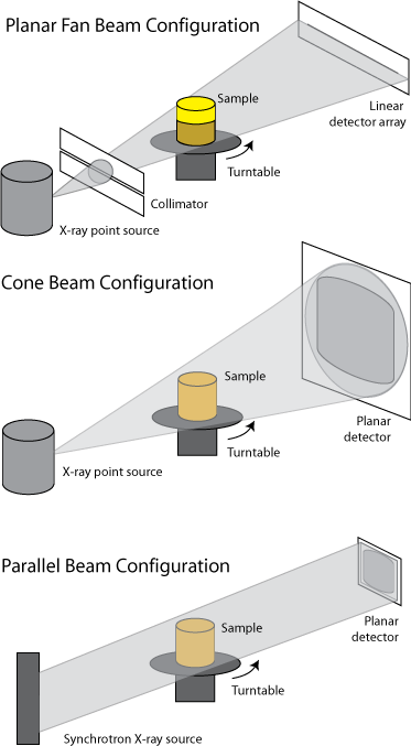 Schematic Diagrams Of Ct Data Acquisition Modes Showing Fan Beam Cone Beam And Parallel Beam Configurations X Ray Radiologic Technology Xray Tech