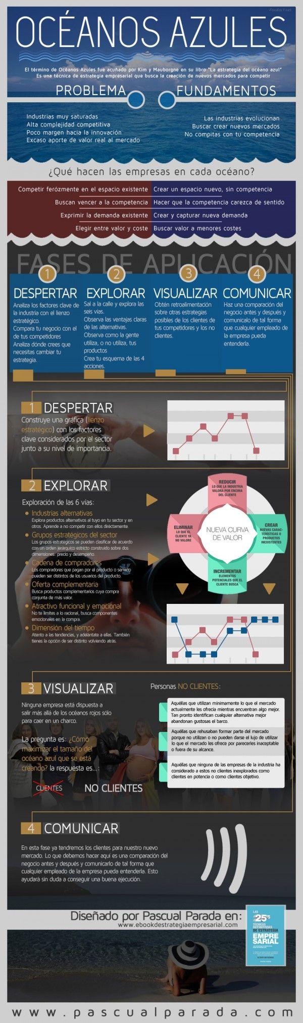 """La herramienta estratégica """"Océanos Azules"""" #infografia #infographic #marketing"""