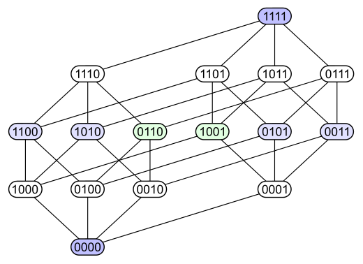 The Second Diagram Has The Same Graded Structure But By Making Some Edges Longer Than Others It Emphasizes That The 4 Dimensional Diagram Map Map Screenshot