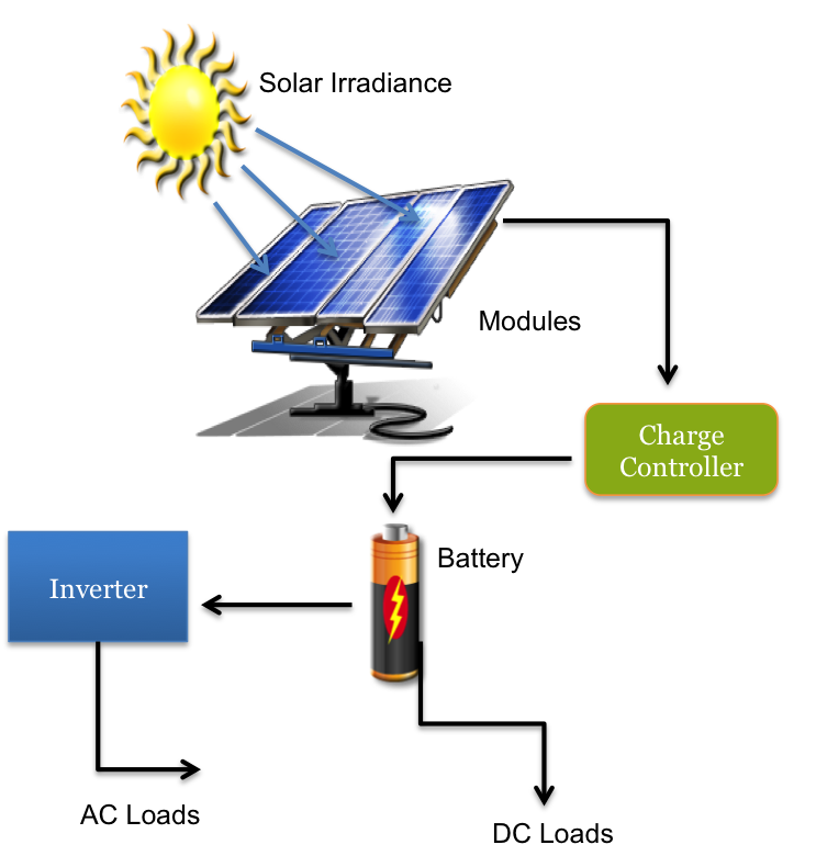 How does solar energy work for you in your home for How to use solar energy in your home