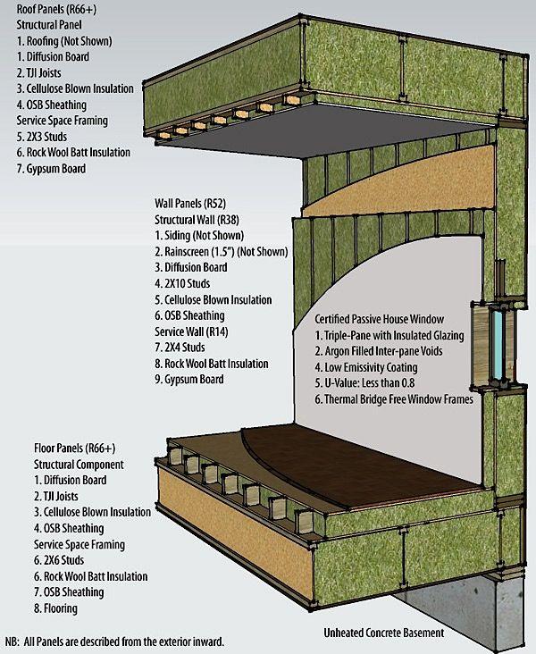 Bc Passivehouse Prefab Panel 3d Wall Section S T R U C