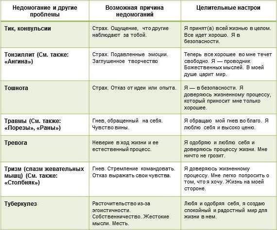 Гипертония Психосоматика Таблица Заболеваний | Самые ...