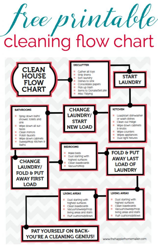 Free Printable Cleaning Flow Chart