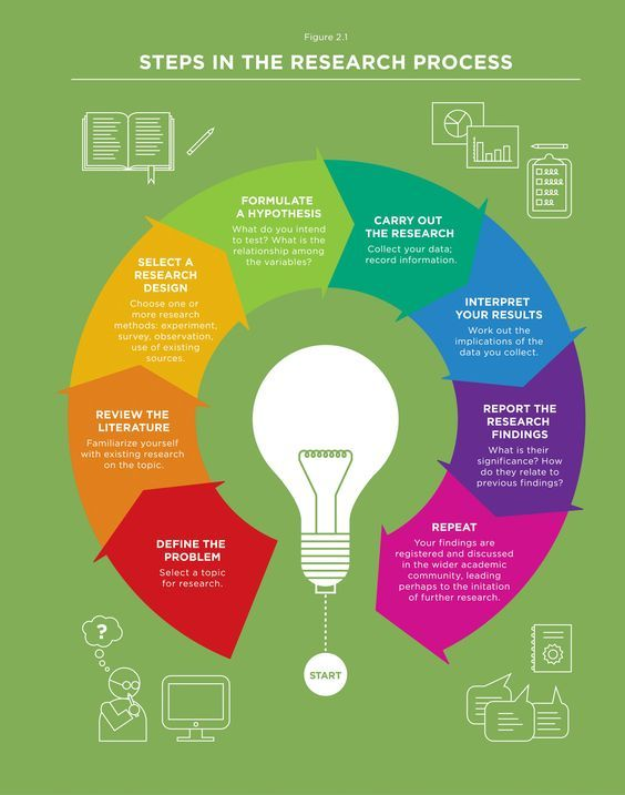 Education - Research & Study Skills: Sociological Research Process - infograph: