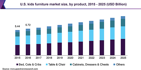 Kids Furniture Market Will Achieve Almost Usd 39 96 Billion By