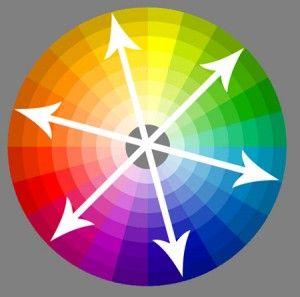 couleurs complmentaires - Cercle Chromatique Couleurs Complementaires