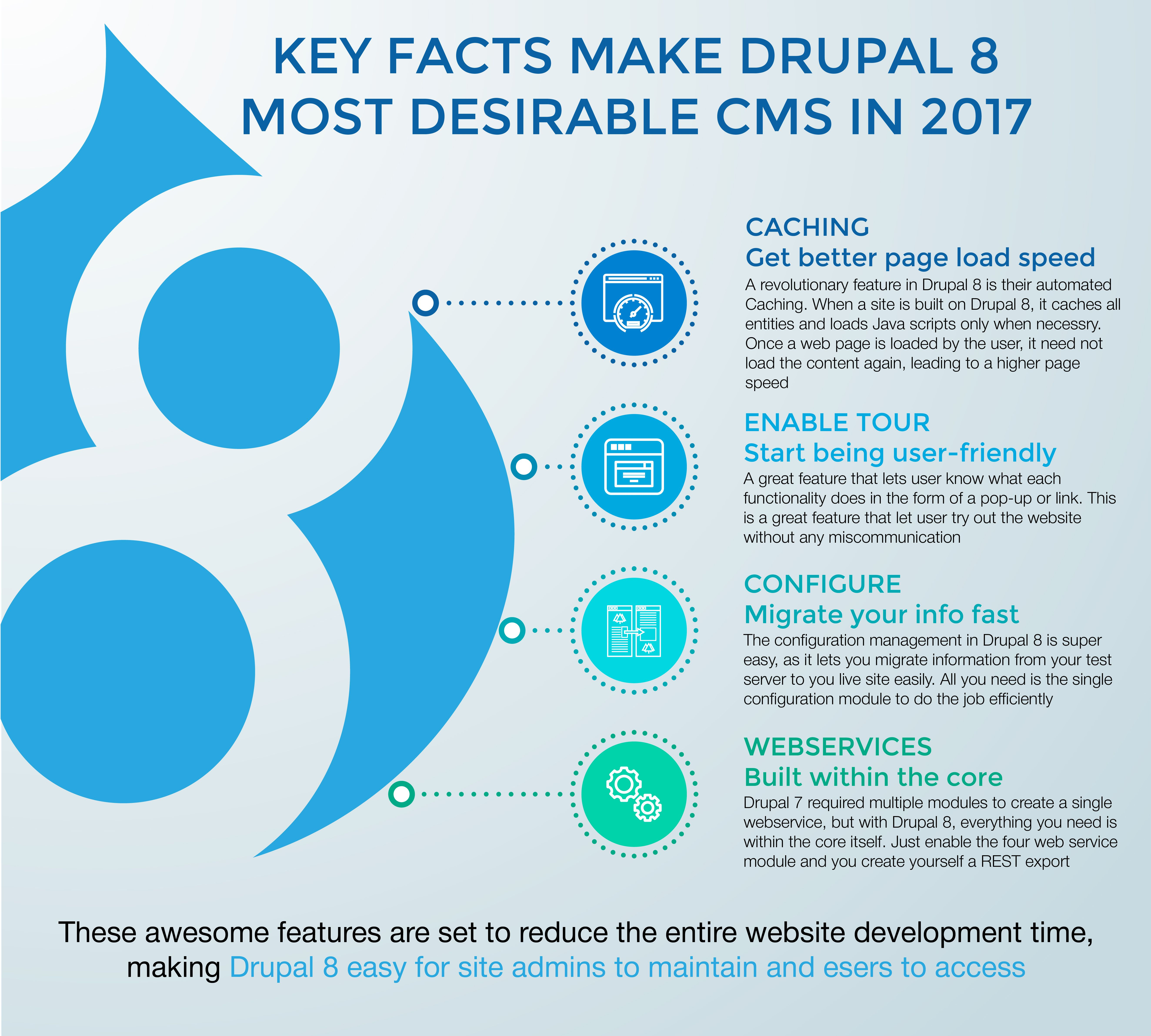 Key facts make drupal 8 most desirable cms in 2017 awg drupal key facts make drupal 8 most desirable cms in 2017 baditri Images