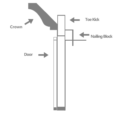 Good Installing Crown Moulding On Kitchen Cabinets