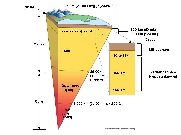 This Is A Diagram Showing The Layers Of The Earth S Center Outer Core Inner Core Earth