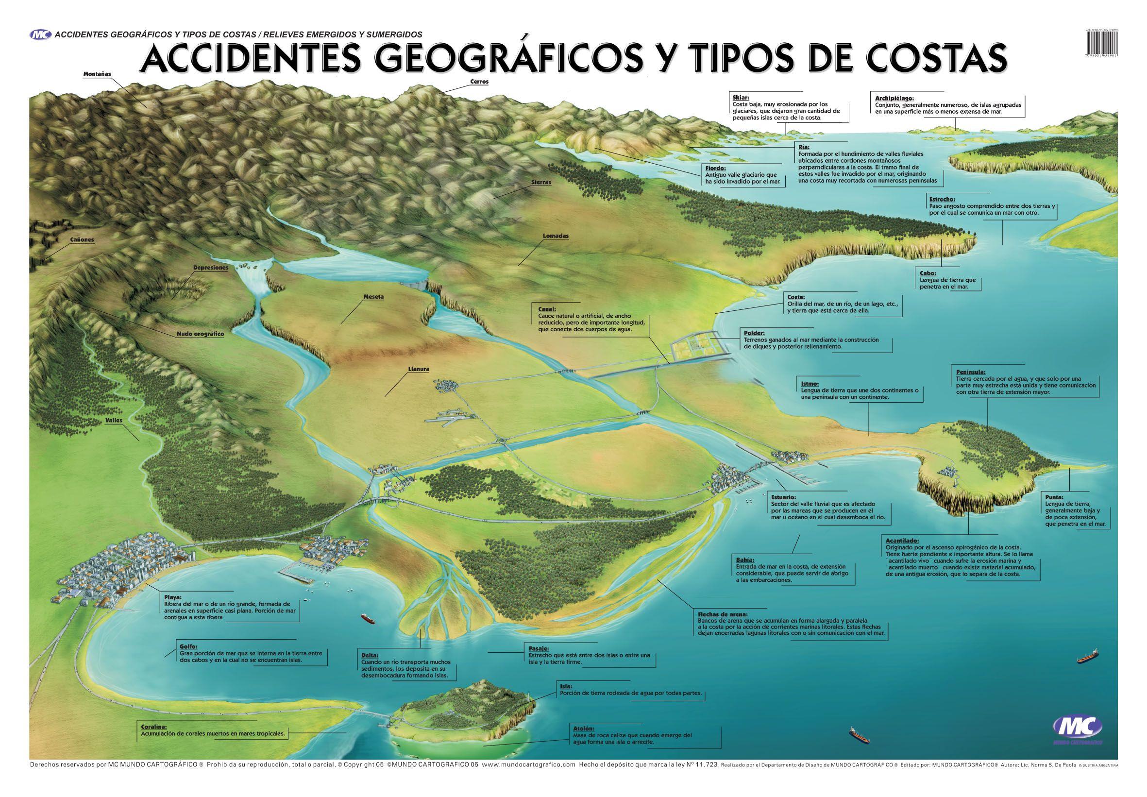Accidentes Geograficos Y Tipos Ref Cienat2191 Jpg 2362 1641 Geografía Física Accidentes Geograficos Geografía