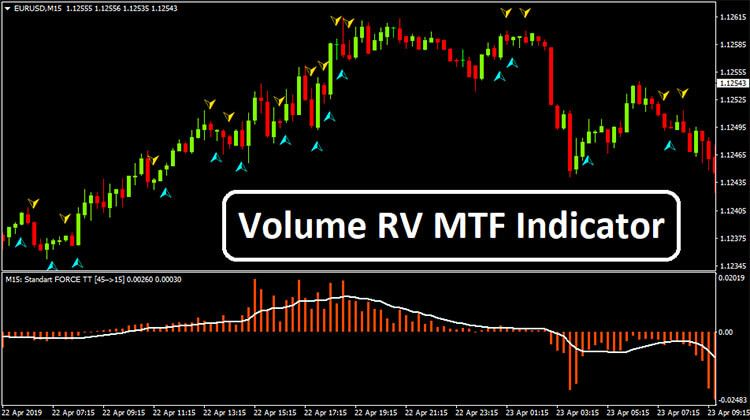 Pin On Free Forex Mt4 Mt5 Indicator System