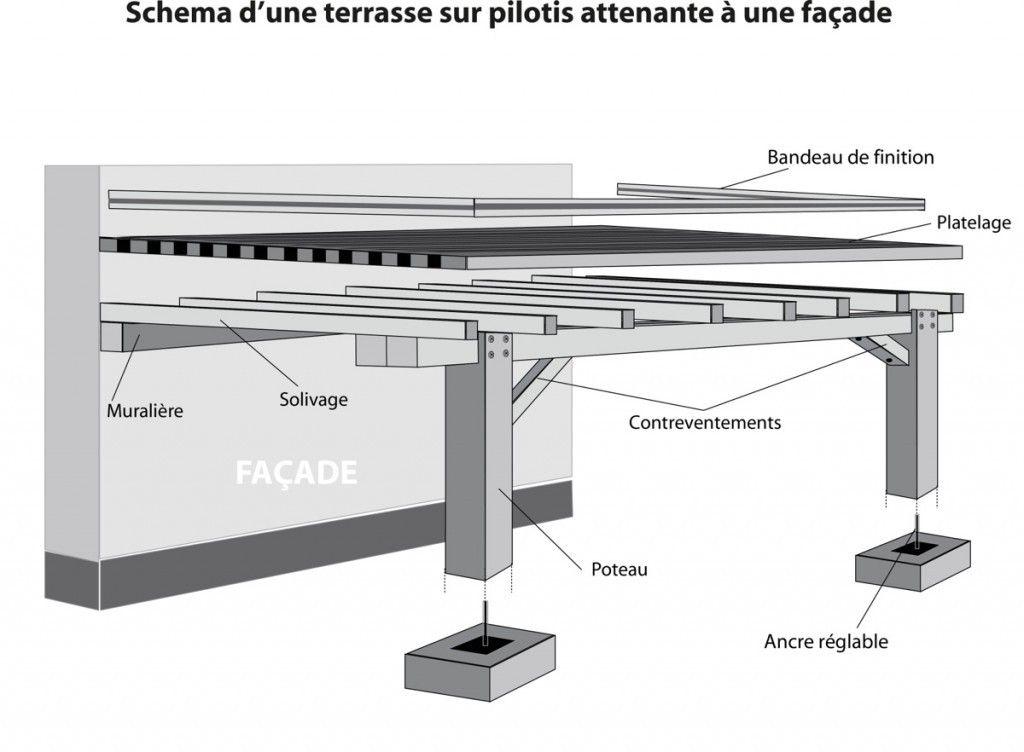 schma dune terrasse sur pilotis attenante une faade et quelques mots de vocabulaire - Construire Une Terrasse En Bois Sur Pilotis