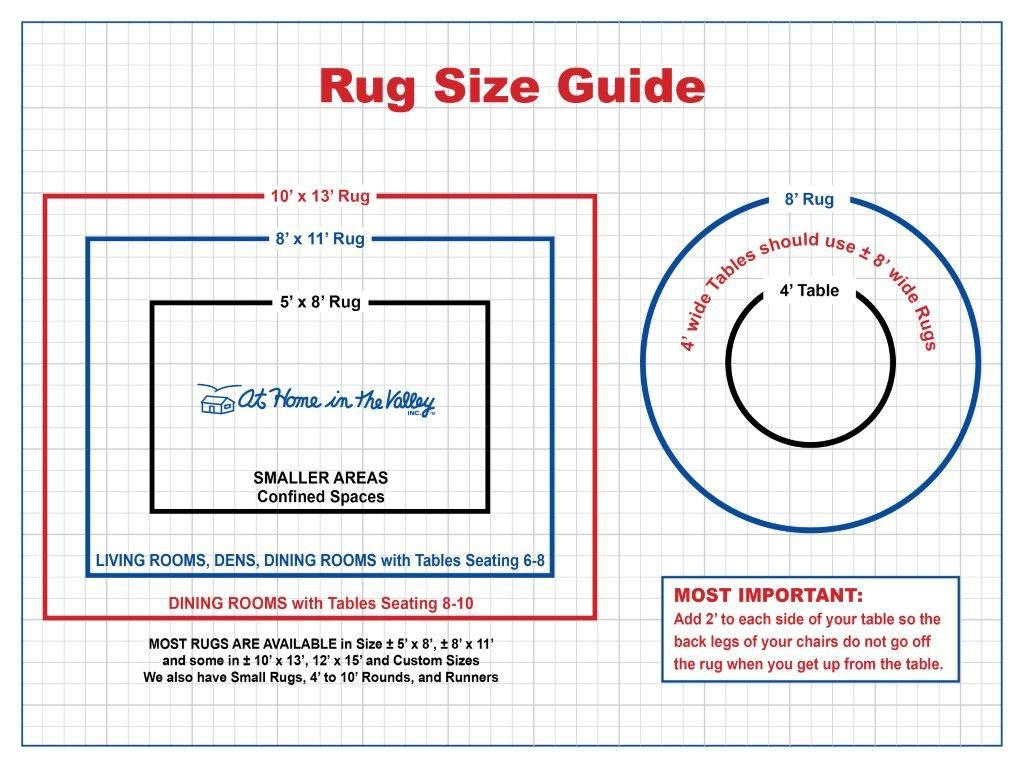 Rugs 101 Selecting Rug Sizes For Every Room  Rug Size Guide Cool Dining Room Carpet Size Decorating Design