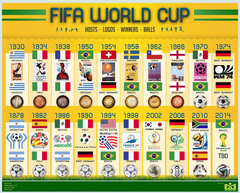 world cup winners - photo #21