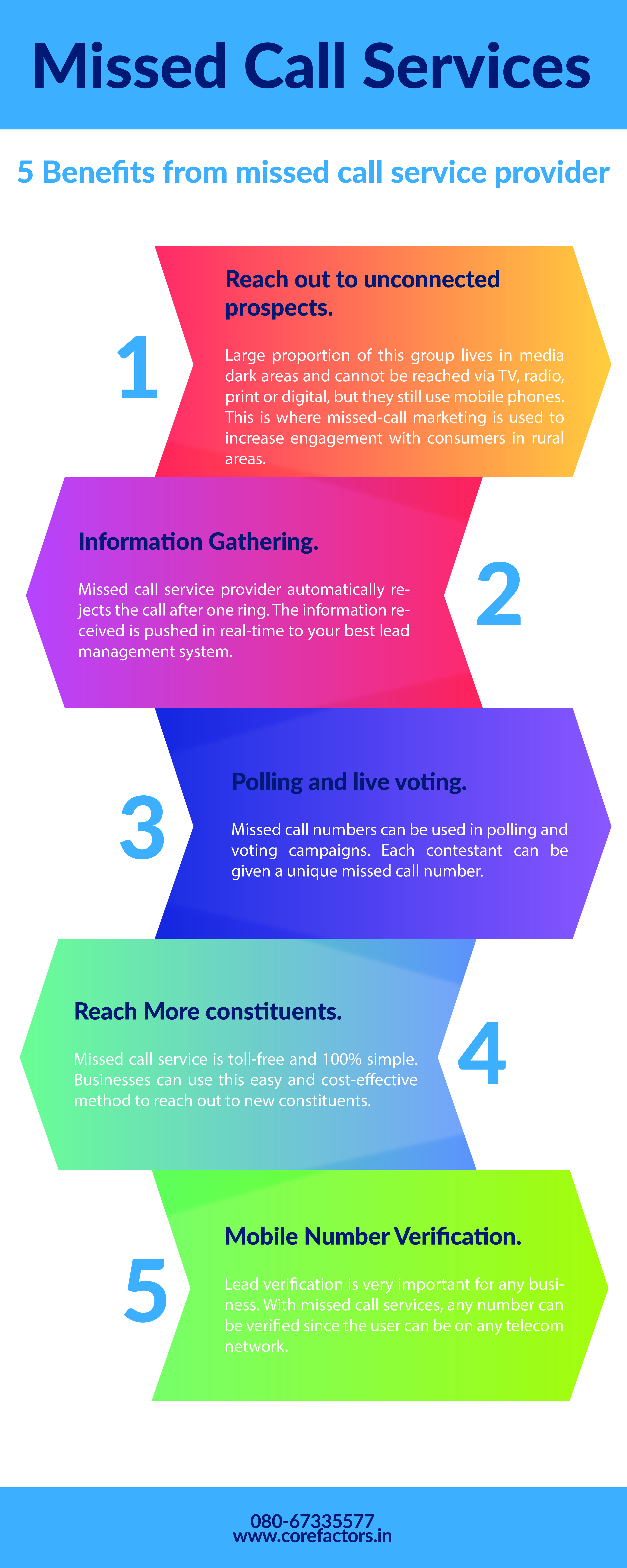 5 Benefits from Missed Call Service Provider Marketing