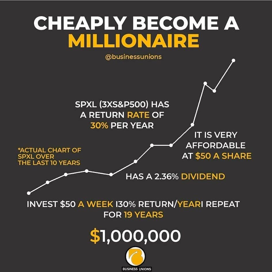 Pin On Wealth Building