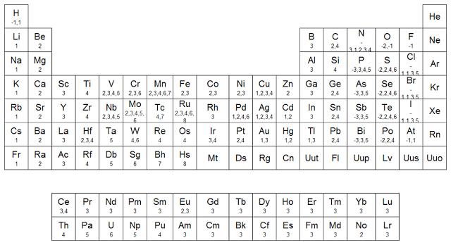 Qumicas tabla de valencias salud pinterest tabla valencia y qumicas tabla de valencias urtaz Choice Image