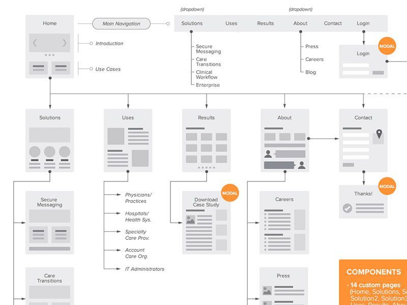 A Collection of Inspiring Sitemaps and User Flow Maps | Flowchart ...