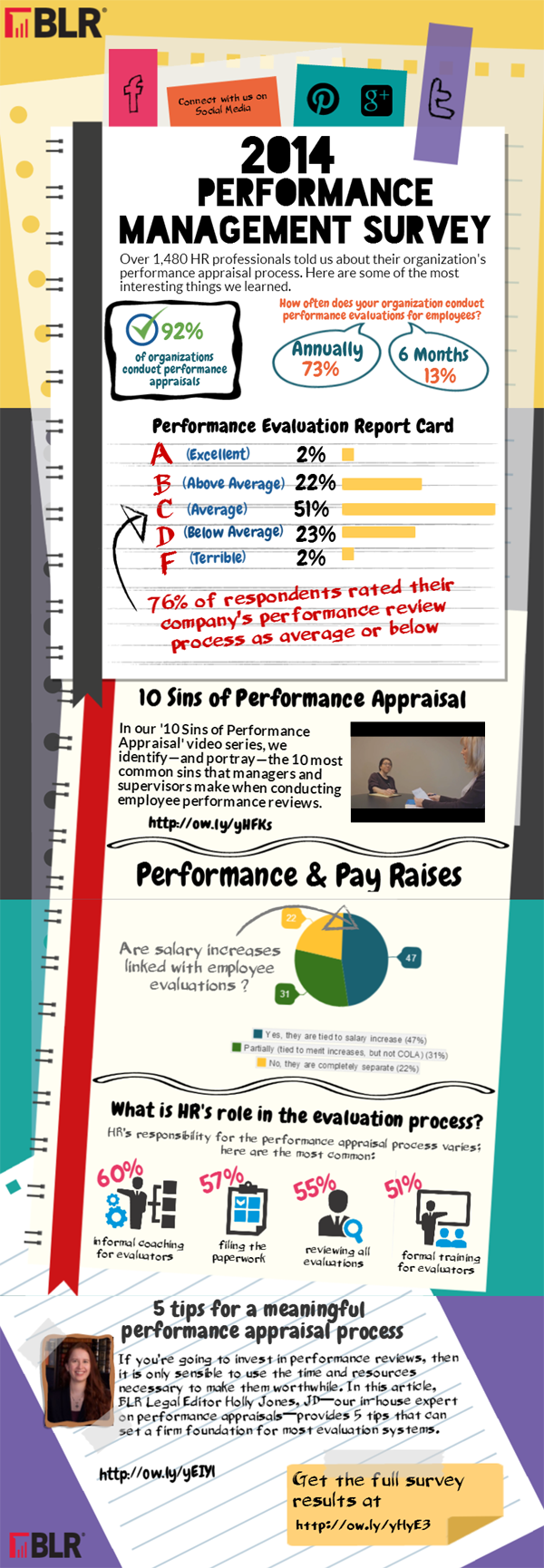 Infographic  Employee Performance Appraisal Practices Survey